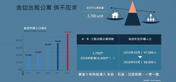 金边房产市场需求快速增长